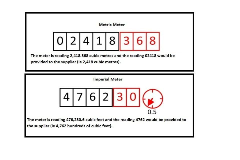 Example meter readings