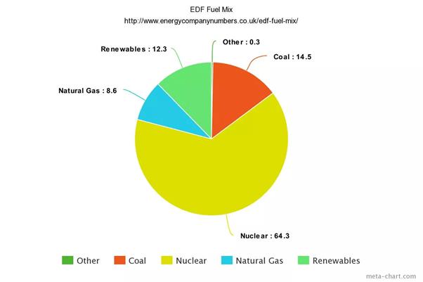 EDF Energy Mix