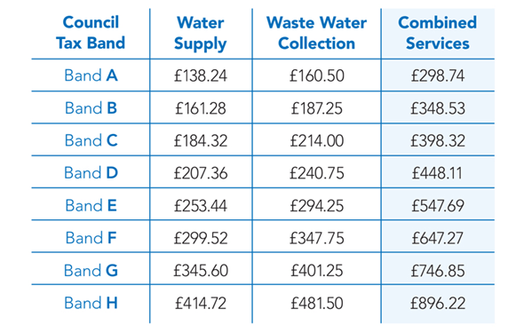 Scottish Water Rates