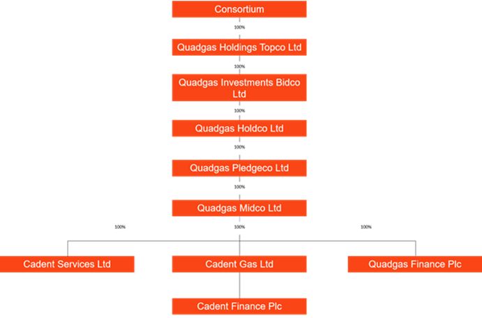 Cadent Gas Ownership